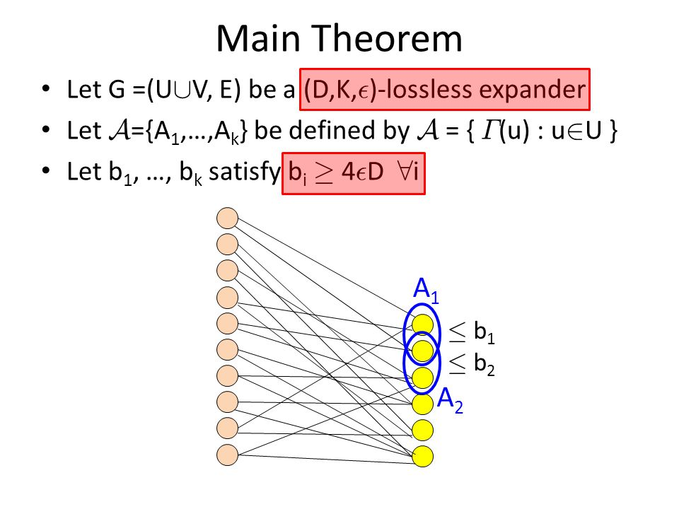 Main Theorem A1 A2 Let G =(U[V, E) be a (D,K,²)-lossless expander